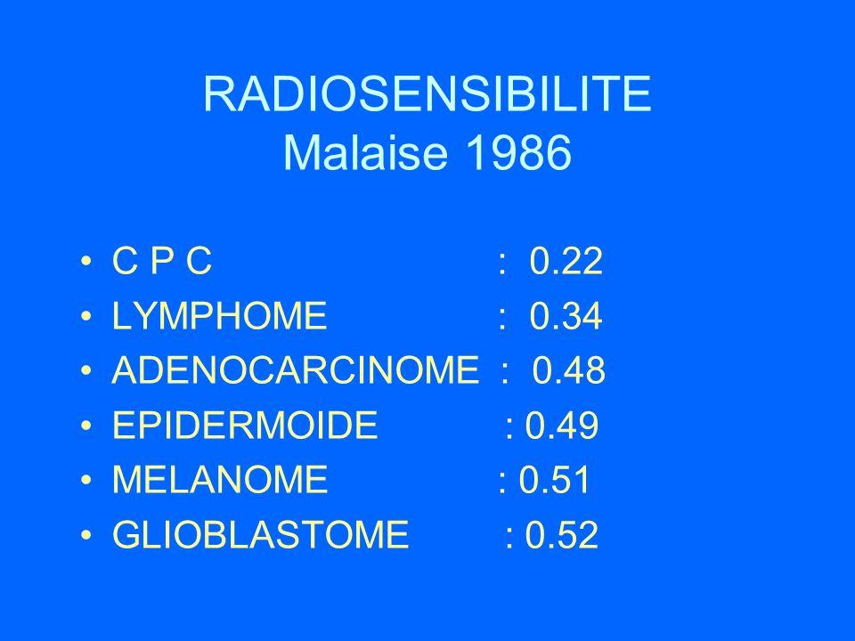 RADIOSENSIBILITE Malaise 1986 C P C : 0.22 LYMPHOME : 0.34 ADENOCARCINOME : 0.48 EPIDERMOIDE : 0.49 MELANOME : 0.51 GLIOBLASTOME : 0.52