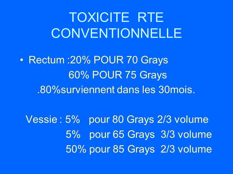 TOXICITE RTE CONVENTIONNELLE Rectum :20% POUR 70 Grays 60% POUR 75 Grays.80%surviennent dans les 30mois. Vessie : 5% pour 80 Grays 2/3 volume 5% pour