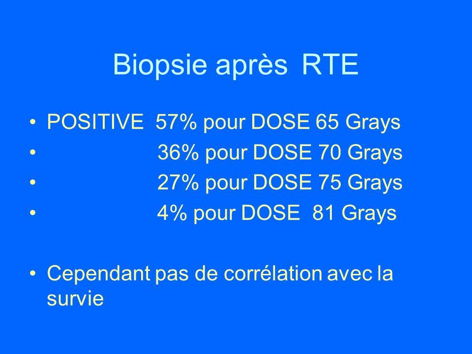 Biopsie après RTE POSITIVE 57% pour DOSE 65 Grays 36% pour DOSE 70 Grays 27% pour DOSE 75 Grays 4% pour DOSE 81 Grays Cependant pas de corrélation ave