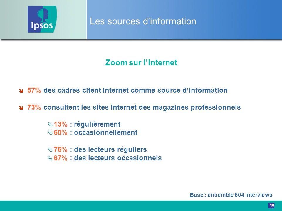 10 Les sources dinformation Zoom sur lInternet 57% des cadres citent Internet comme source dinformation 73% consultent les sites Internet des magazine
