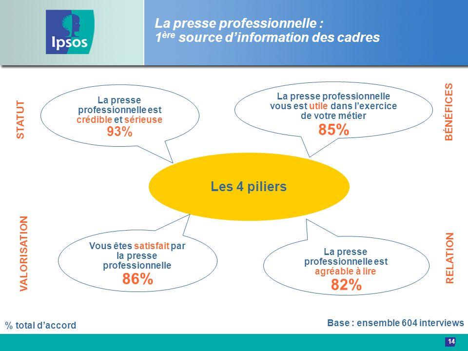 14 Les 4 piliers La presse professionnelle est crédible et sérieuse 93% % total daccord Vous êtes satisfait par la presse professionnelle 86% La press