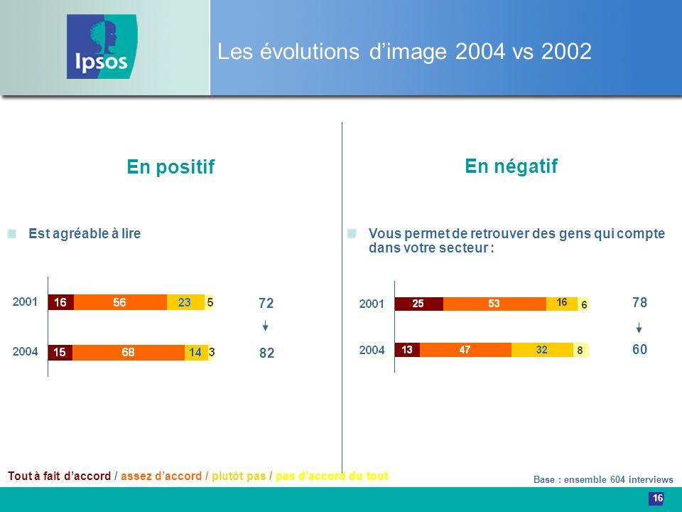 16 Les évolutions dimage 2004 vs 2002 Base : ensemble 604 interviews Est agréable à lire En positif 82 72 En négatif Vous permet de retrouver des gens