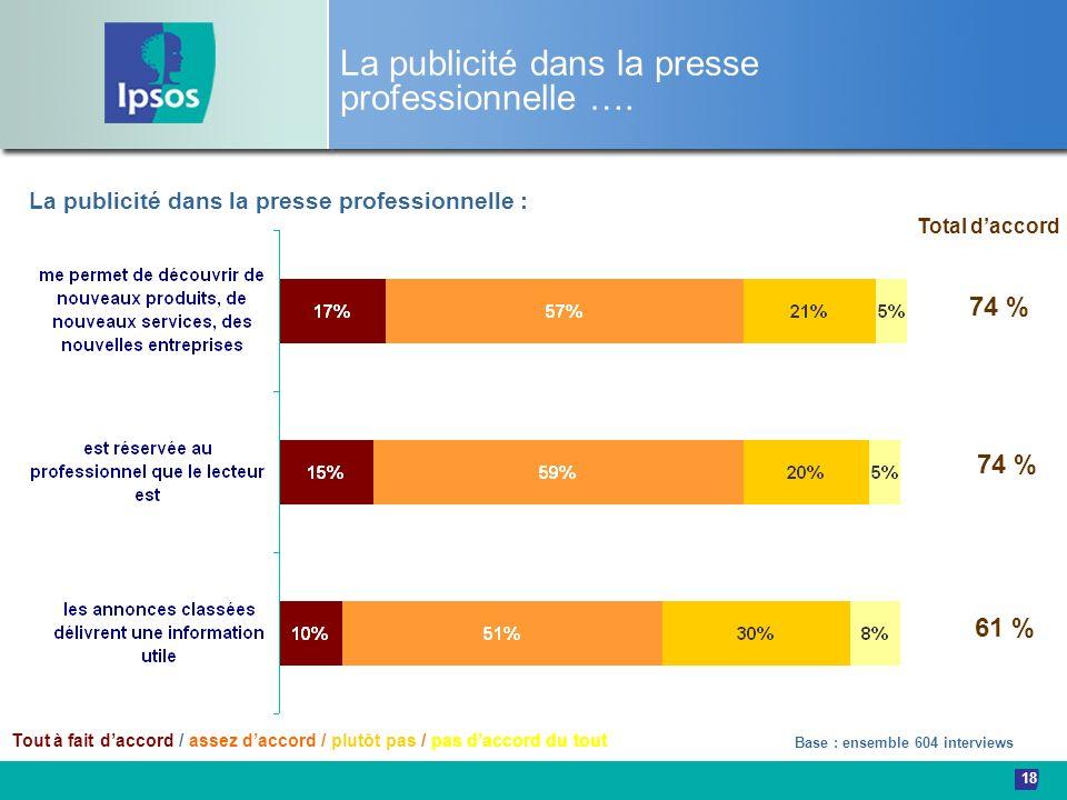 18 La publicité dans la presse professionnelle …. Base : ensemble 604 interviews La publicité dans la presse professionnelle : 74 % 61 % Total daccord