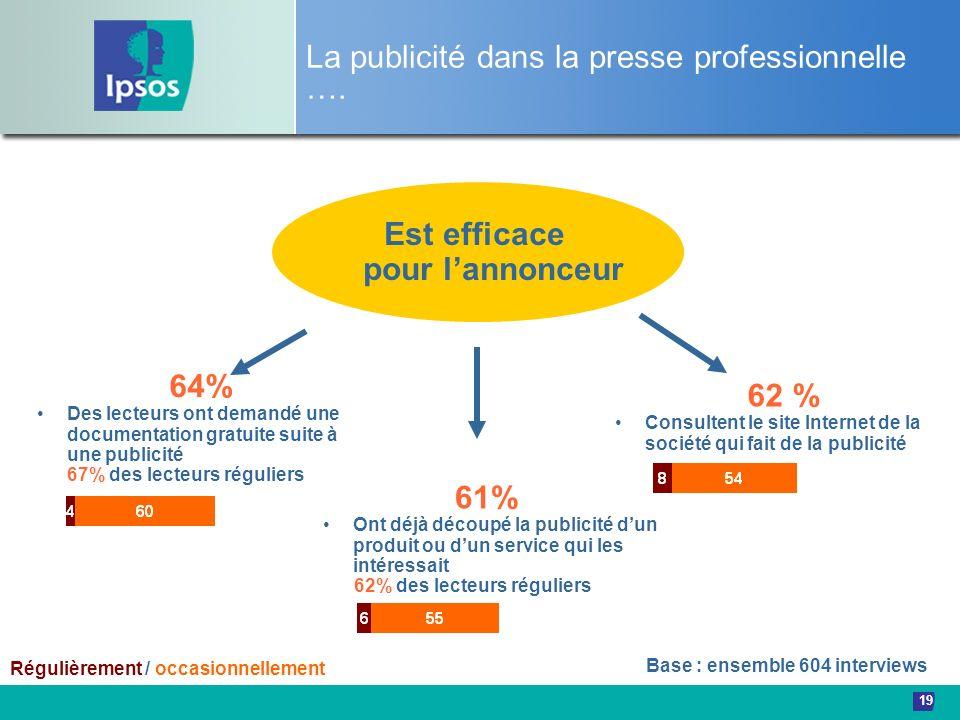 19 La publicité dans la presse professionnelle …. Est efficace pour lannonceur 64% Des lecteurs ont demandé une documentation gratuite suite à une pub