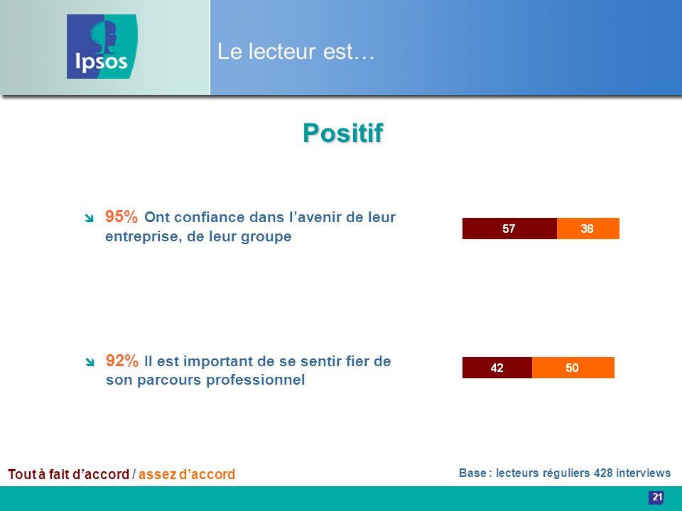 21 Le lecteur est… 95% Ont confiance dans lavenir de leur entreprise, de leur groupe Tout à fait daccord / assez daccord Positif 92% Il est important