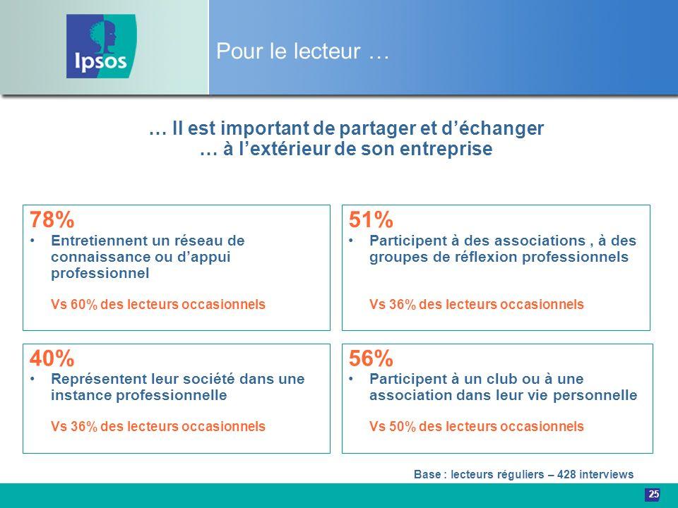 25 … Il est important de partager et déchanger … à lextérieur de son entreprise 78% Entretiennent un réseau de connaissance ou dappui professionnel Vs