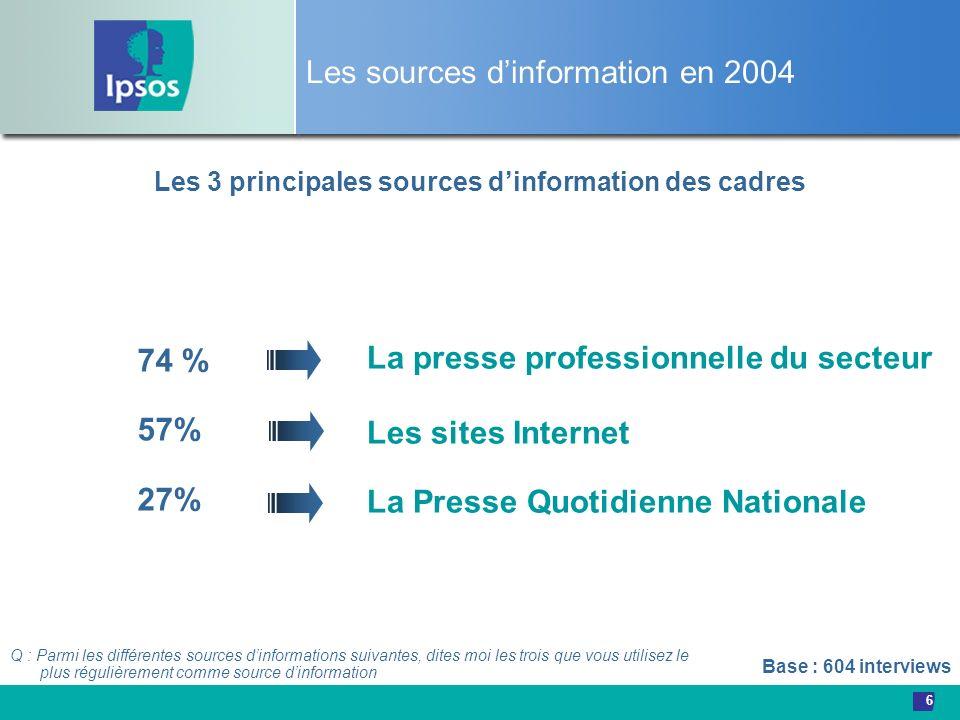 6 Les sources dinformation en 2004 Les 3 principales sources dinformation des cadres La presse professionnelle du secteur Les sites Internet La Presse