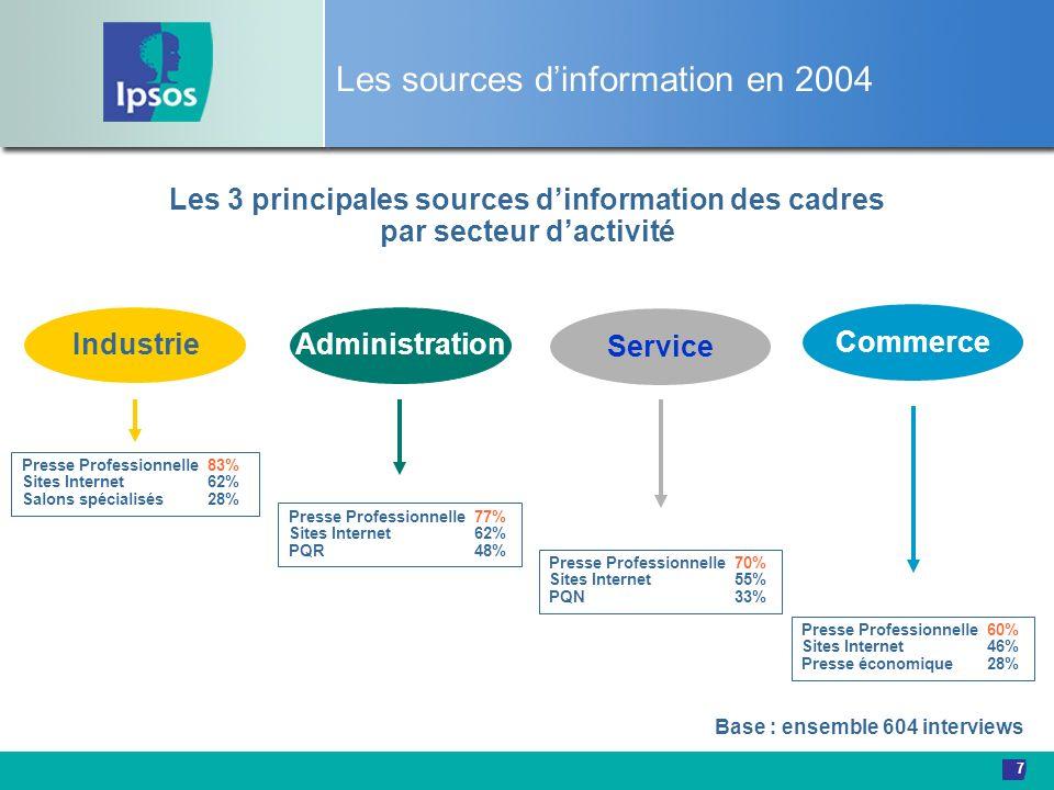 7 Les sources dinformation en 2004 Les 3 principales sources dinformation des cadres par secteur dactivité Industrie Commerce Service Administration P