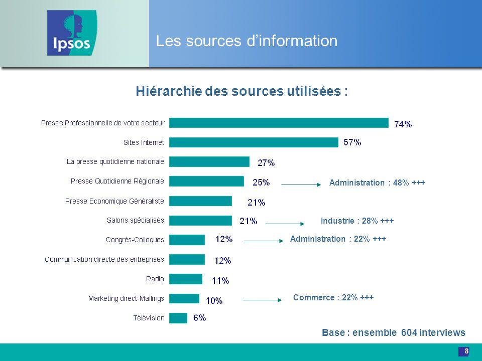 8 Les sources dinformation Hiérarchie des sources utilisées : Commerce : 22% +++ Administration : 48% +++ Industrie : 28% +++ Base : ensemble 604 inte