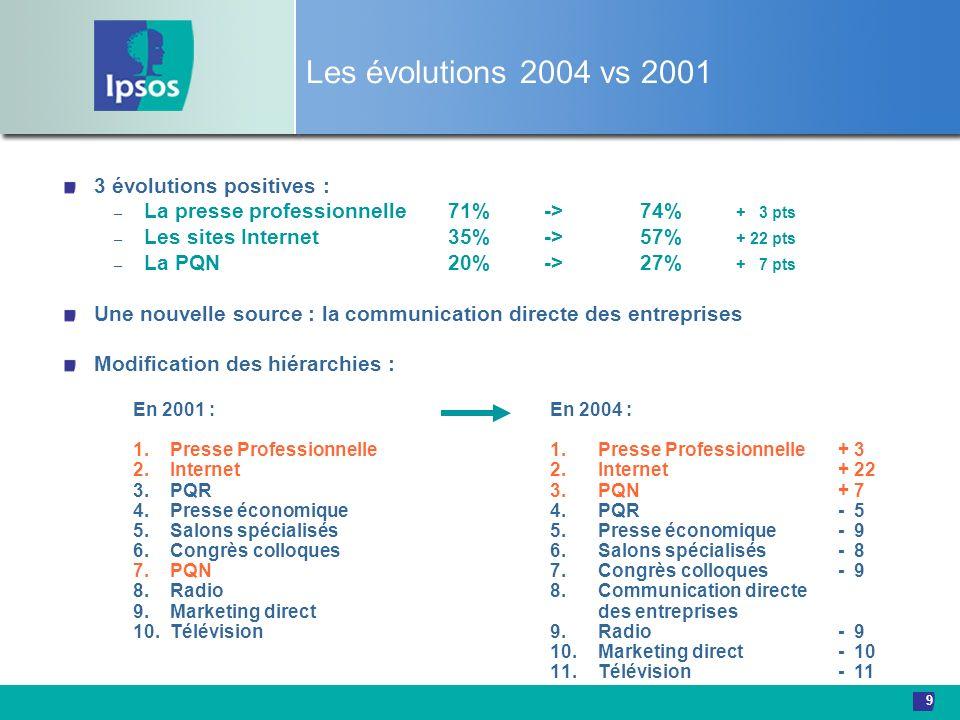 9 Les évolutions 2004 vs 2001 3 évolutions positives : – La presse professionnelle71%->74% + 3 pts – Les sites Internet35%->57% + 22 pts – La PQN20%->
