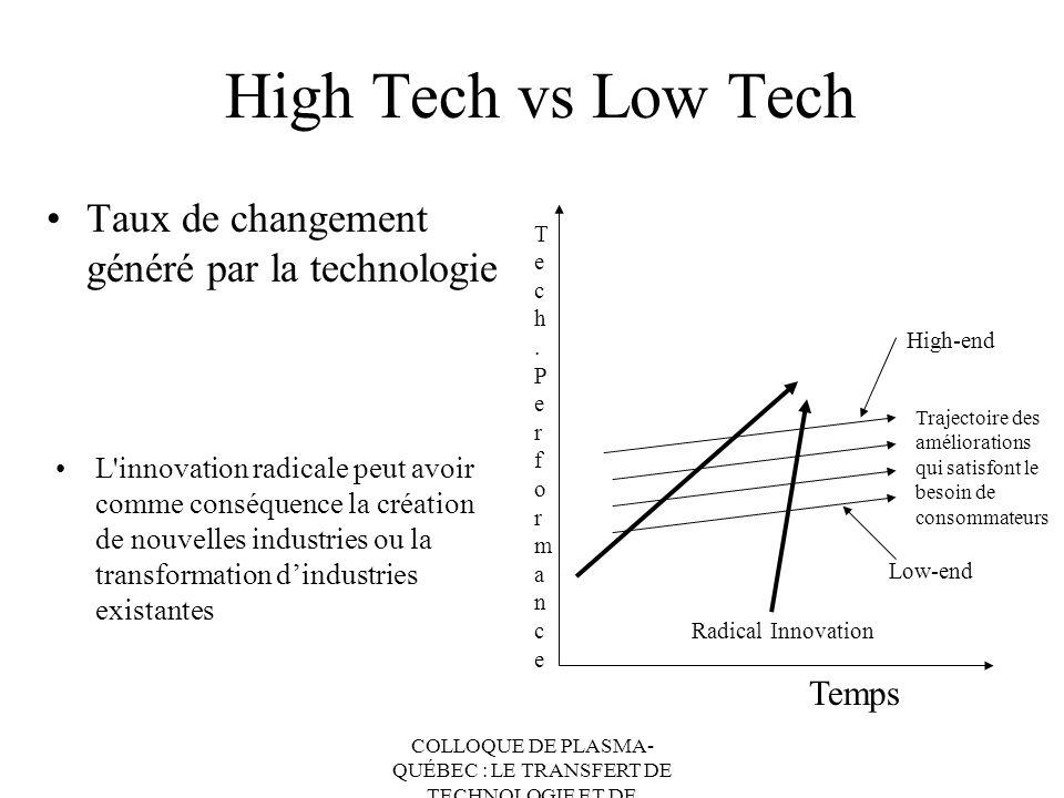 COLLOQUE DE PLASMA- QUÉBEC : LE TRANSFERT DE TECHNOLOGIE ET DE CONNAISSANCES High Tech vs Low Tech Taux de changement généré par la technologie Radica