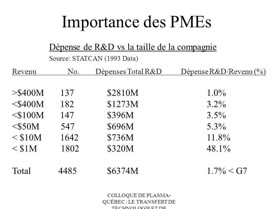 COLLOQUE DE PLASMA- QUÉBEC : LE TRANSFERT DE TECHNOLOGIE ET DE CONNAISSANCES Importance des PMEs Dépense de R&D vs la taille de la compagnie Source: S