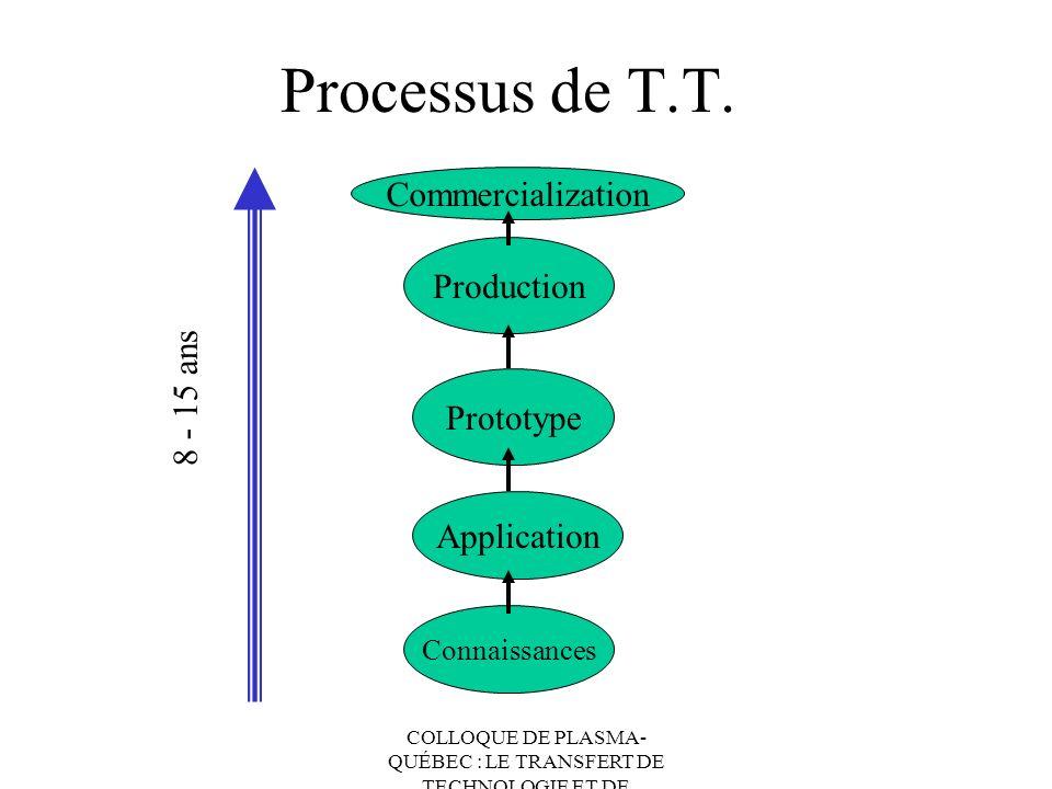 COLLOQUE DE PLASMA- QUÉBEC : LE TRANSFERT DE TECHNOLOGIE ET DE CONNAISSANCES Processus de T.T. Connaissances Application Prototype Production Commerci