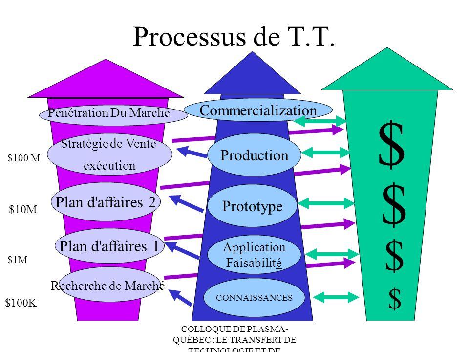 COLLOQUE DE PLASMA- QUÉBEC : LE TRANSFERT DE TECHNOLOGIE ET DE CONNAISSANCES Processus de T.T. Market Research CONNAISSANCES Application Faisabilité P