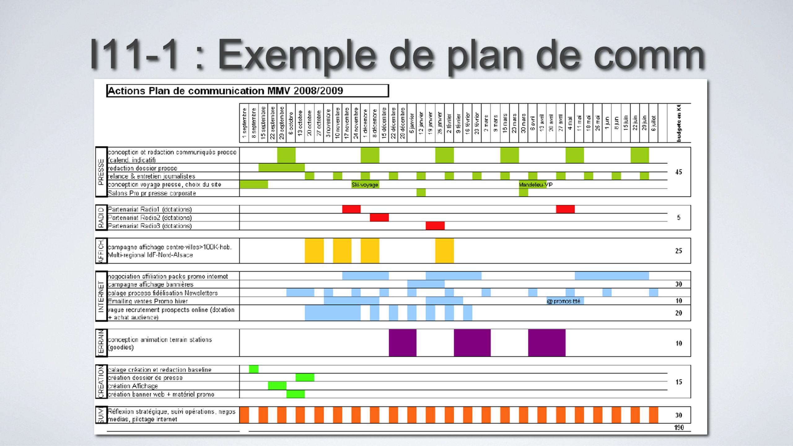 I11-1 : Exemple de plan de comm