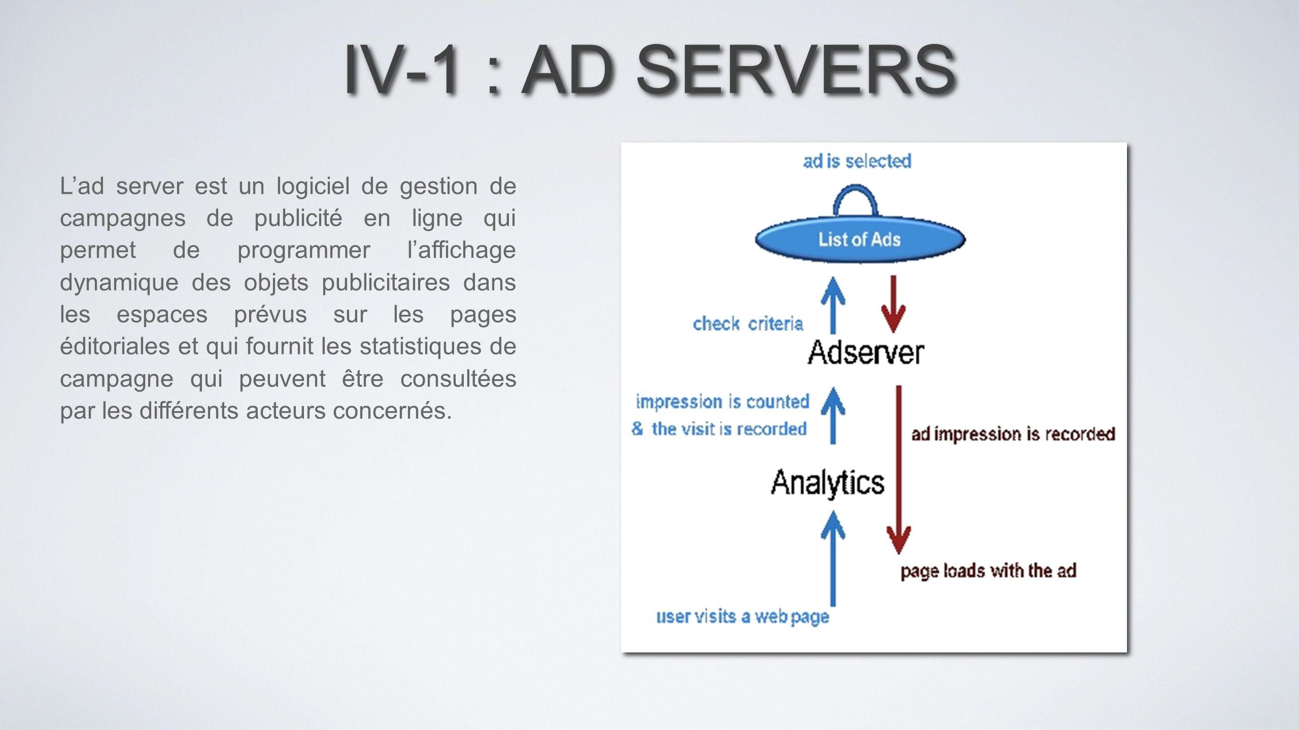 IV-1 : AD SERVERS Lad server est un logiciel de gestion de campagnes de publicité en ligne qui permet de programmer laffichage dynamique des objets pu