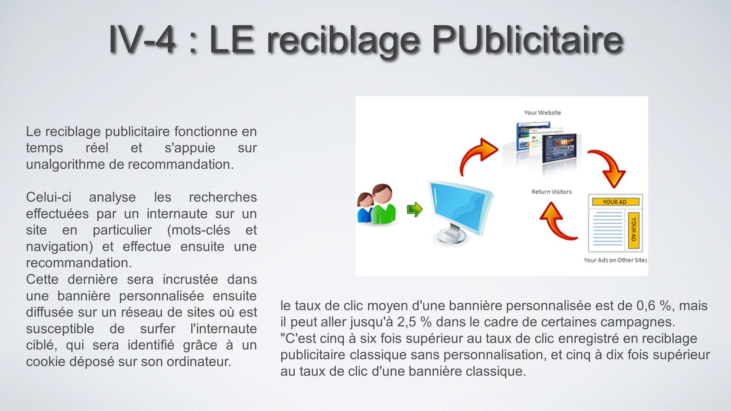 IV-4 : LE reciblage PUblicitaire Le reciblage publicitaire fonctionne en temps réel et s'appuie sur unalgorithme de recommandation. Celui-ci analyse l