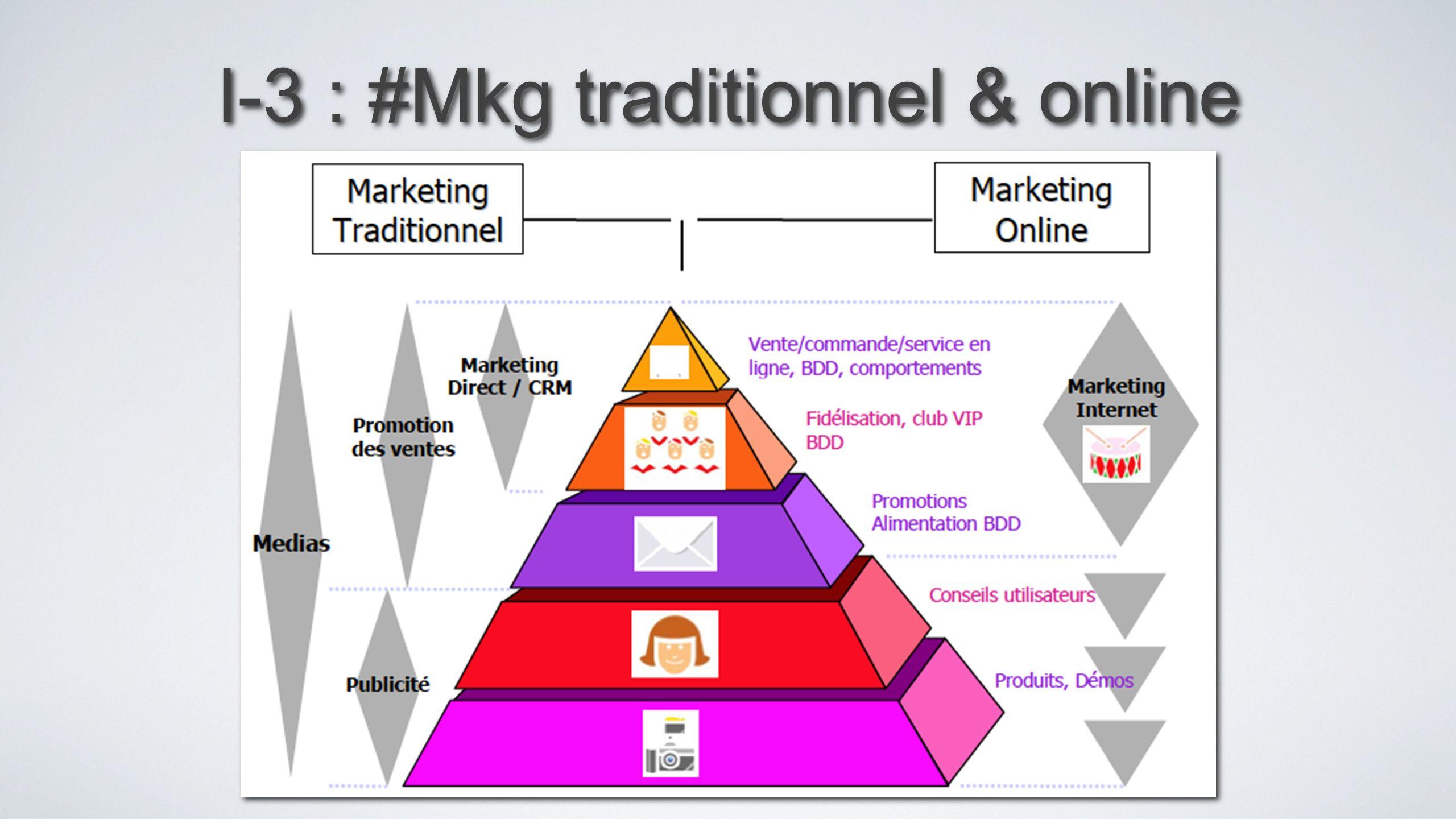 IV-1 : Marketing direct EMAILING,..