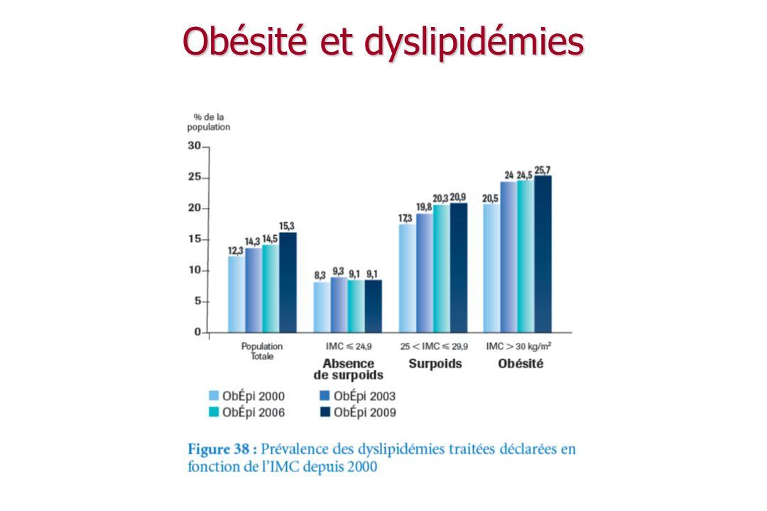 Maladies associées au diabète Complications dégénératives des diabètes : Complications dégénératives des diabètes : micro-angiopathie : rétine, rein,nerfs micro-angiopathie : rétine, rein,nerfs macro-angiopathie : athérome macro-angiopathie : athérome Autres pathologies associées au DT2: Autres pathologies associées au DT2: HTA HTA dyslipidémie : TG, HDL, LDL petites et denses dyslipidémie : TG, HDL, LDL petites et denses surcharge pondérale surcharge pondérale autres FR cardiovasculaire, … autres FR cardiovasculaire, …