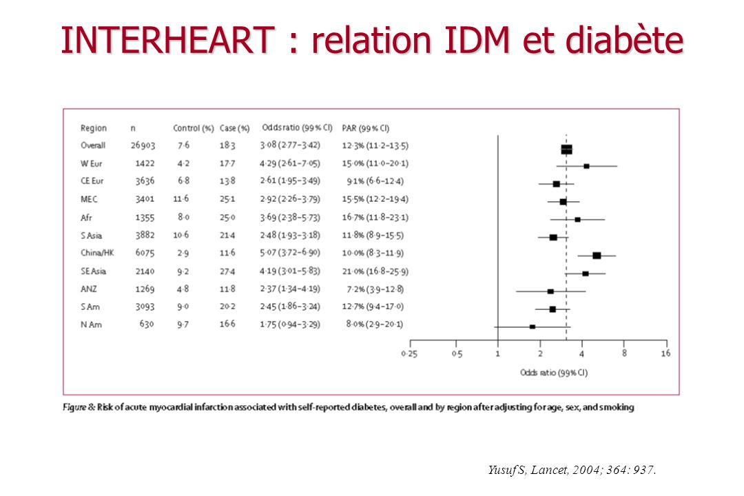 Le contexte Le contexte Données épidémiologiques diabète, obésité Physiopathologie des diabètes Physiopathologie des diabètes
