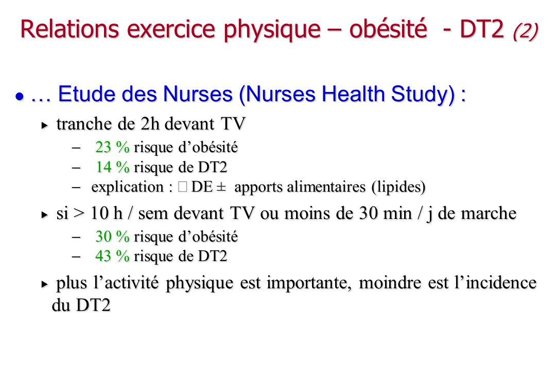 INTERHEART : exercice physique protecteur de lIDM Yusuf S, Lancet, 2004; 364: 937.