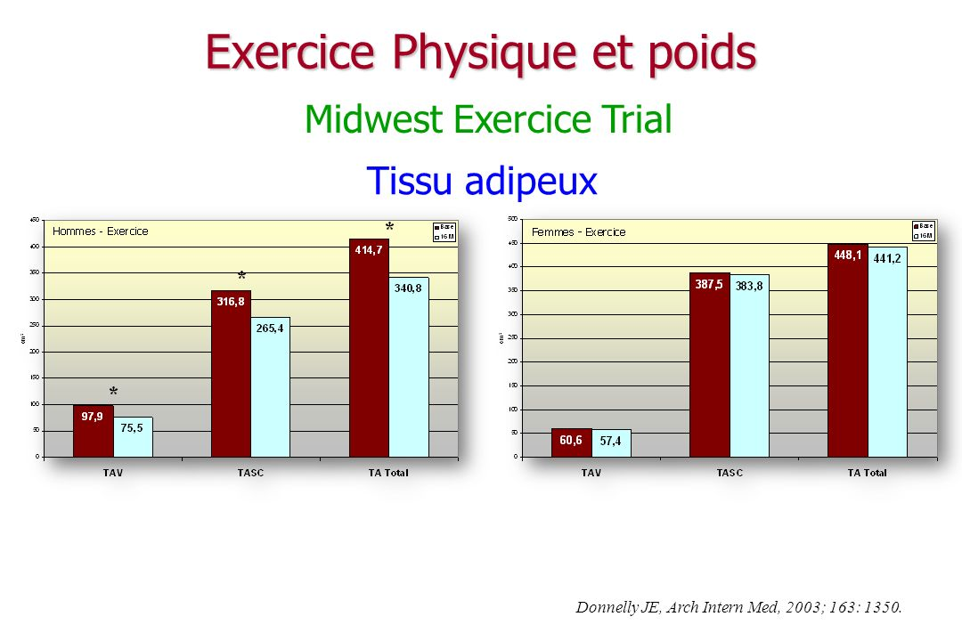 Exercice Physique et poids Tissu adipeux Donnelly JE, Arch Intern Med, 2003; 163: 1350.