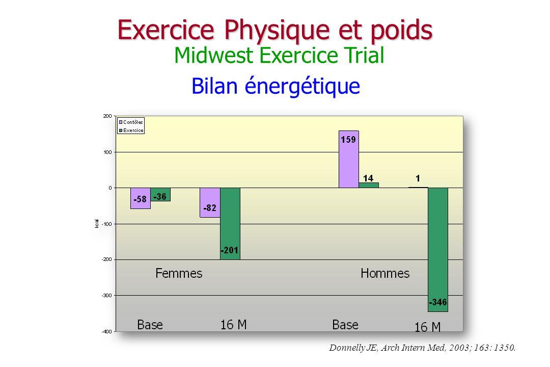 Activité physique et équilibre énergétique 1900 1950 2000 Seuil déquilibre énergétique Dépense énergétique Apports caloriques 2522 Hill JO, J Appl Physiol, 2005; 99: 765.