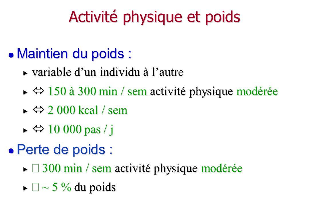 Régime, activité physique et composition corporelle Masse Grasse Masse Maigre Masse Maigre Masse Grasse Sans AP Masse Maigre Masse Grasse Avec AP
