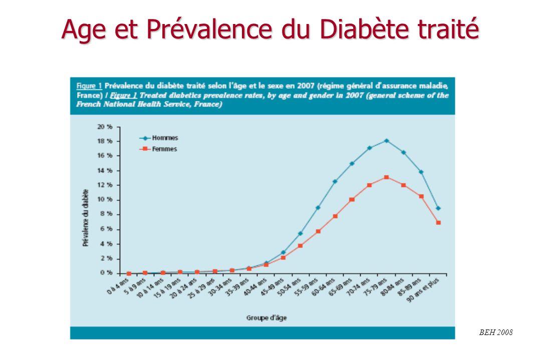 Épidémiologie du diabète en France Nombre de DT2 en France 1 Nombre de DT2 en France 1 ~ 2 500 000 diabétiques traités ~ 2 500 000 diabétiques traités ~ 700 000 diabétiques non traités ~ 700 000 diabétiques non traités prévalence DT2 traité en 2007: 3.85% en métropole prévalence DT2 traité en 2007: 3.85% en métropole Augmentation de la prévalence : Augmentation de la prévalence : du DT2 1 : + 5.7% / an entre 2000 et 2005 du DT2 1 : + 5.7% / an entre 2000 et 2005 de lobésité (IMC 30 kg/m²) 2 de lobésité (IMC 30 kg/m²) 2 8,5 % en 1997 - 10,1 % en 2000 - 11,3 % en 2003 8,5 % en 1997 - 10,1 % en 2000 - 11,3 % en 2003 1.Kusnik-joinville O,et col.