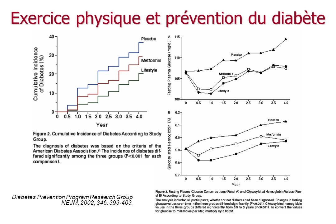 Exercice physique et prévention du diabète Diabetes Prevention Program Resaerch Group NEJM, 2002; 346: 393-403.