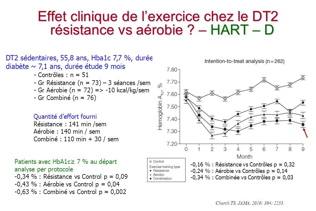 Church TS, JAMA, 2010; 304: 2253.Effet clinique de lexercice chez le DT2 résistance vs aérobie .