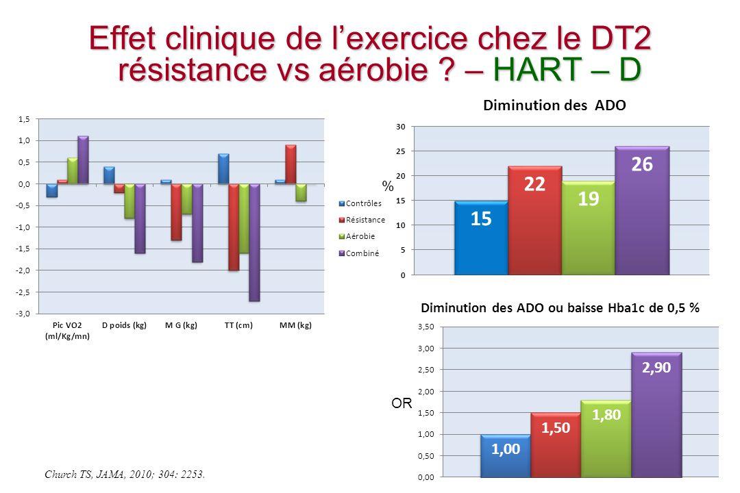 Exercice physique et équilibre glycémique Activité physique régulière => ~ 0.6 % Hba1c Activité physique régulière => ~ 0.6 % Hba1c sans variation du poids sans variation du poids Signification clinique de la baisse de lHba1c (-0.6 %) Signification clinique de la baisse de lHba1c (-0.6 %) ~ 12.6 % complications liées au diabète ~ 12.6 % complications liées au diabète 8.4 % infarctus myocarde ; 22.2 % micro-angiopathie 8.4 % infarctus myocarde ; 22.2 % micro-angiopathie Ex Physique régulier => allègement thérapeutique Ex Physique régulier => allègement thérapeutique dose dinsuline dose dinsuline dose / nombre des anti-diabétiques oraux dose / nombre des anti-diabétiques oraux