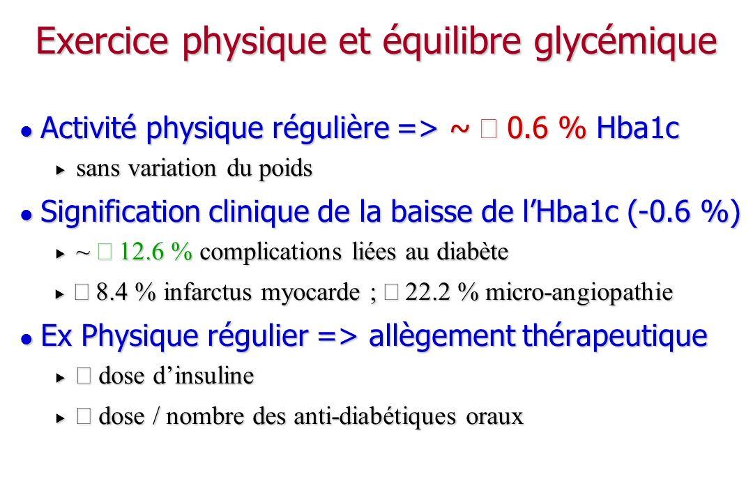 Autres impacts cliniques de lactivité physique Ostéoporose : Ostéoporose : contraintes mécaniques sur los ; ostéocalcine contraintes mécaniques sur los ; ostéocalcine Cancers : Cancers : colo-rectal, sein, prostate, endomètre, poumon colo-rectal, sein, prostate, endomètre, poumon adiposité abdominale, IGF1 + insuline, transit intestinal adiposité abdominale, IGF1 + insuline, transit intestinal immunité immunité mortalité globale : mortalité globale : jusquà 58 % 20 min 3 x / sem jusquà 58 % 20 min 3 x / sem Qualité de vie : Qualité de vie : physique > mentale ; activité physique régulière physique > mentale ; activité physique régulière