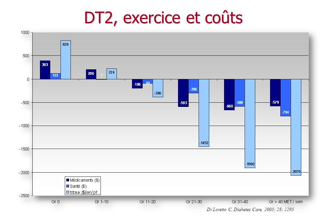 Mesures hygiéno-diététiques et diabète Lexercice physique Impacts physiologiques et métaboliques Impacts cliniques Recommandations et mise en place dune activité physique
