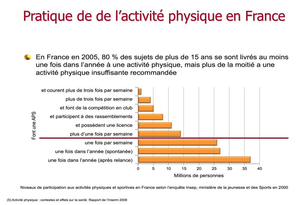 03-06 : 54 Médecine Interne et Nutrition, Hôpital de Hautepierre Hôpitaux Universitaires de Strasbourg Recommandations pour la pratique dune activité physique