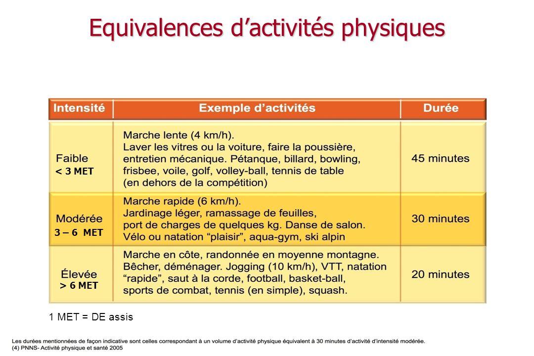 03-06 : 60 Médecine Interne et Nutrition, Hôpital de Hautepierre Hôpitaux Universitaires de Strasbourg Risques de lactivité physique