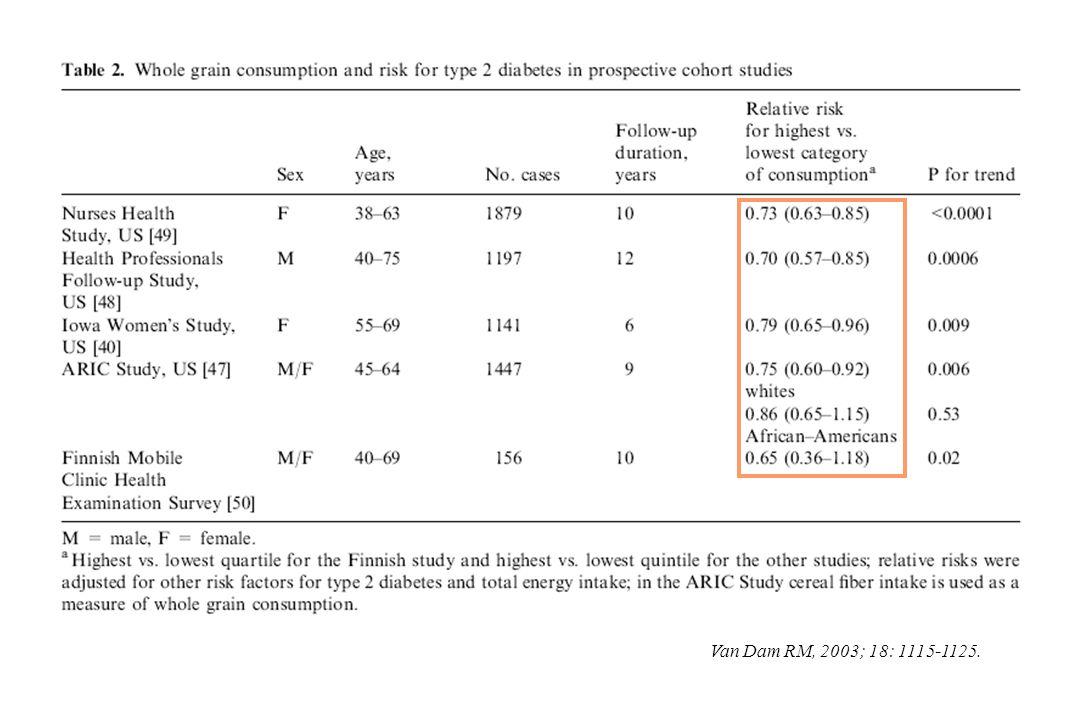 Lutter contre la surcharge pondérale Balance glucides / lipides alimentaires + + Balance glucides / lipides alimentaires + + la somme calories glucidiques + calories lipidiques = constante (~ 85 % AEQ) la somme calories glucidiques + calories lipidiques = constante (~ 85 % AEQ) un régime hypoglucidique s avère être de facto hyperlipidique un régime hypoglucidique s avère être de facto hyperlipidique enrichir un régime en glucides revient à l appauvrir en lipides enrichir un régime en glucides revient à l appauvrir en lipides