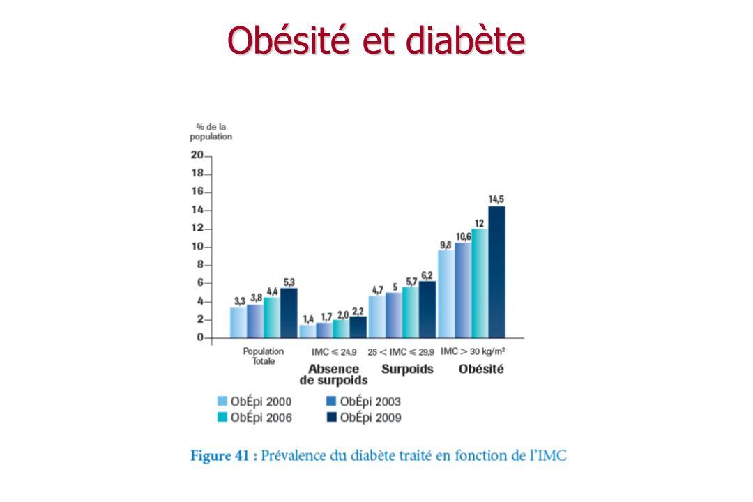 Obésité et HTA
