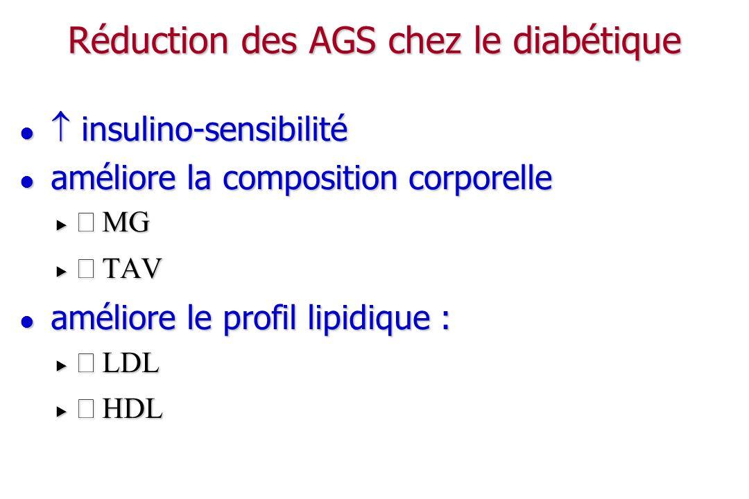 Diabète et lipides alimentaires Apports lipidiques totaux à 35 - 40 % de l AET Apports lipidiques totaux à 35 - 40 % de l AET si excès lipides => obésité, MCV, certains K si excès lipides => obésité, MCV, certains K L apport lipidique doit être anti-athérogène L apport lipidique doit être anti-athérogène ration des AGS ~ < 10 - 12 % de l AET ration des AGS ~ < 10 - 12 % de l AET AGS sont athérogènes ( LDL, insulino-résistance) AGS sont athérogènes ( LDL, insulino-résistance) (ac laurique C12:0, Ac myristique C14:0, palmitique C16:0) (ac laurique C12:0, Ac myristique C14:0, palmitique C16:0) produits origine animale : viandes, charcuteries, produits laitiers, matières grasses dorigine animale (beurre, saindoux, crème) produits origine animale : viandes, charcuteries, produits laitiers, matières grasses dorigine animale (beurre, saindoux, crème) acides gras mono-insaturés : ~ 15 à 20 % de lAET acides gras mono-insaturés : ~ 15 à 20 % de lAET acides gras poly-insaturés : ~ 7 à 8 % de lAET acides gras poly-insaturés : ~ 7 à 8 % de lAET ac gras > C18 = ac gras essentiels (croissance, fonctions) ac gras > C18 = ac gras essentiels (croissance, fonctions)