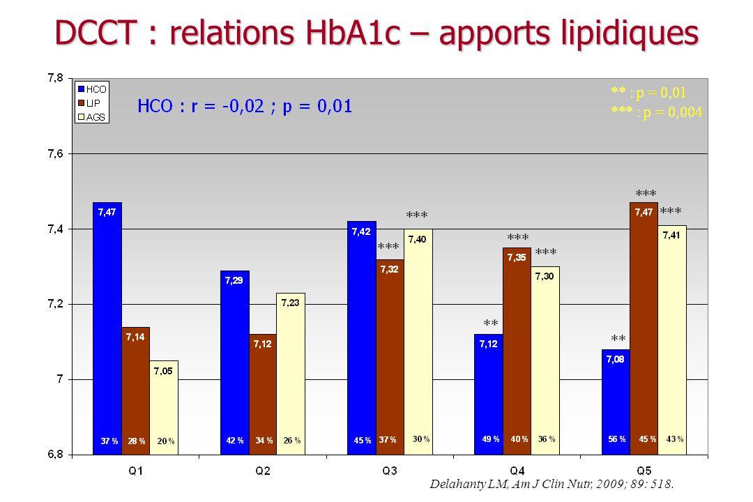 Mesures hygiéno-diététiques et diabète Lexercice physique La diététique La réduction du poids Lapport glucidique Lapport lipidique L alimentation anti-athéromateuse