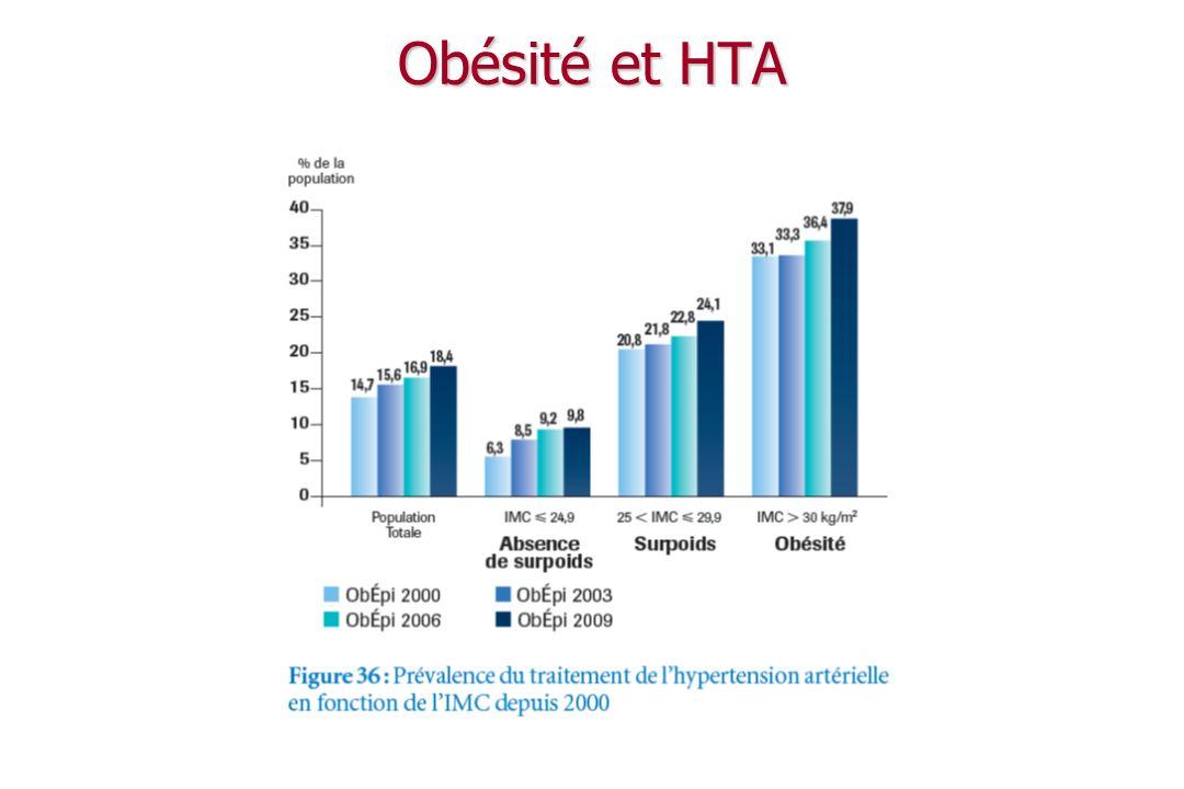 Obésité et dyslipidémies