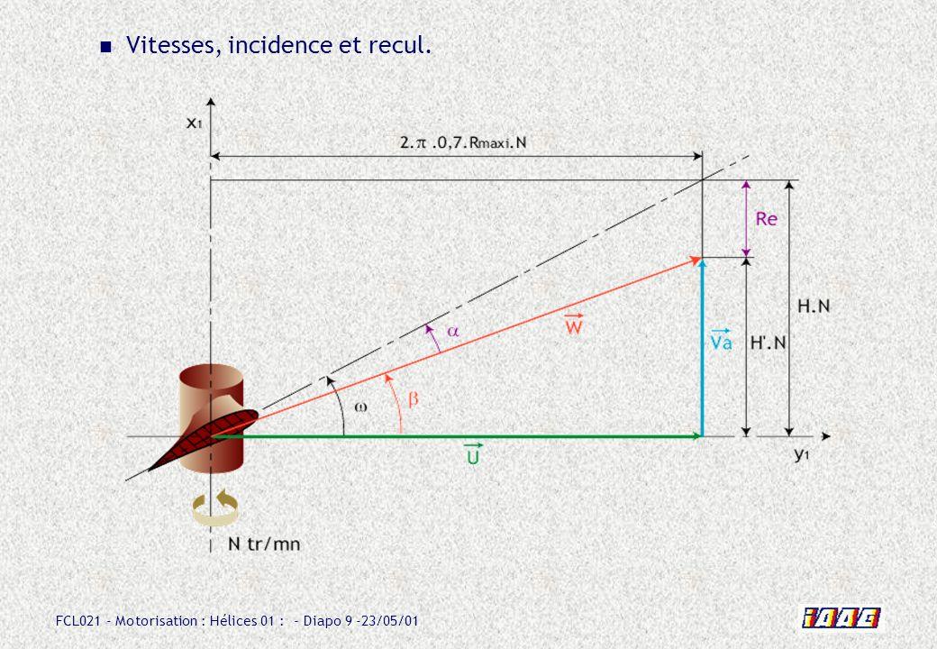 FCL021 - Motorisation : Hélices 01 : - Diapo 9 -23/05/01 Vitesses, incidence et recul.
