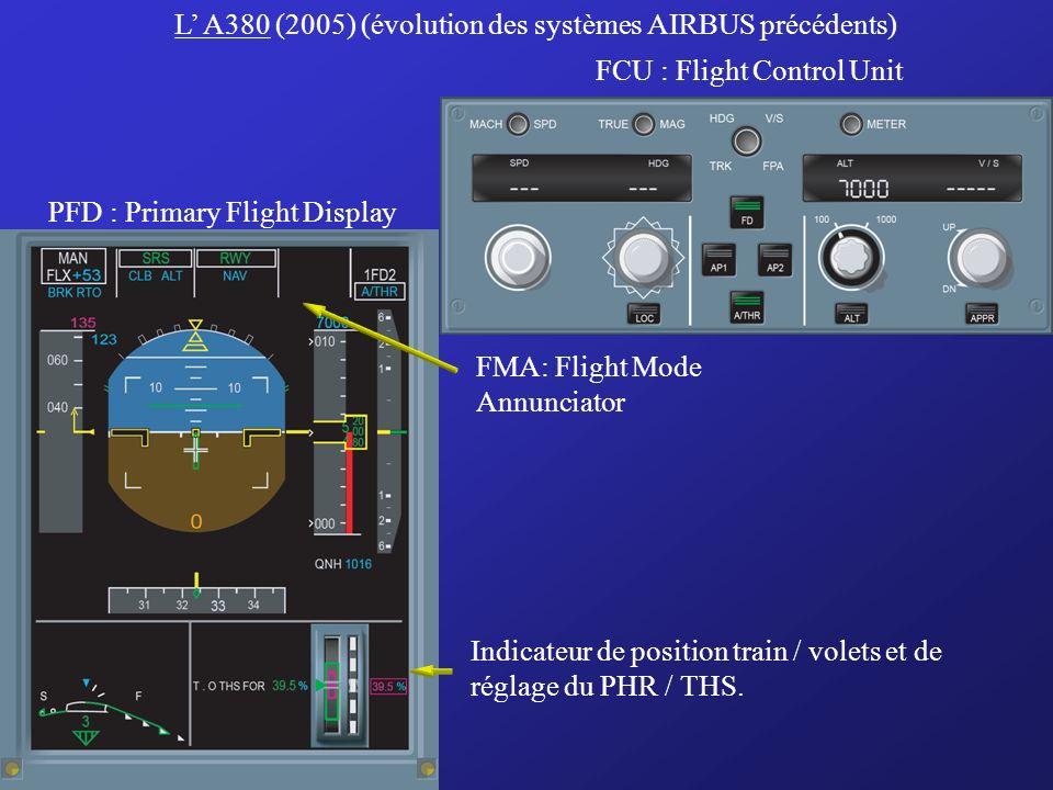 Le B777 (1994) MCP : Mode Control Panel PFD : Primary Flight DisplayCDU : Control Display Unit FMA: Flight Mode Annunciator Vert: Mode engagé Blanc: M