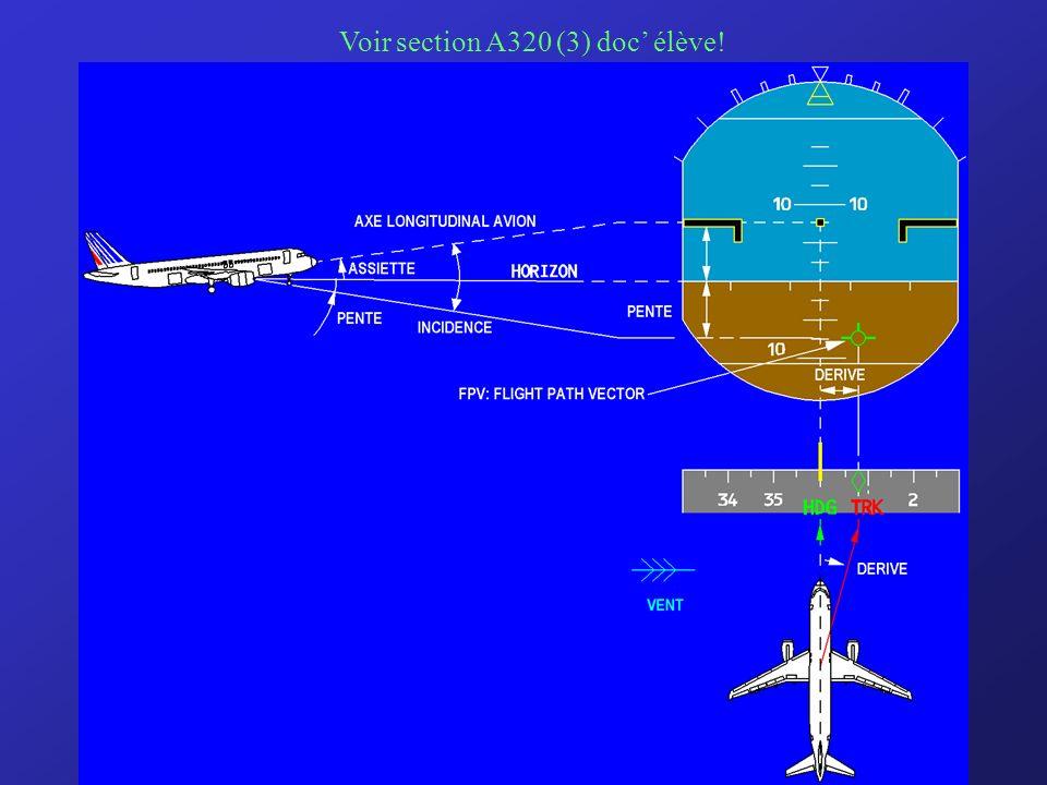 3) Diverses représentations du directeur de vol Il existe plusieurs représentations du directeur de vol en fonction de la génération des équipements,