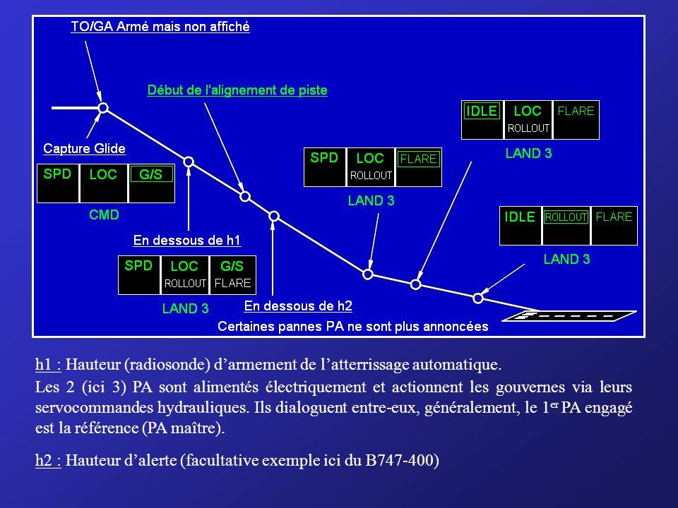 d) ILS / APP / LAND (Acquisition et maintien dun LOC et dun GLIDESLOPE et éventuellement atterrissage automatique) Les procédures veulent que, normale