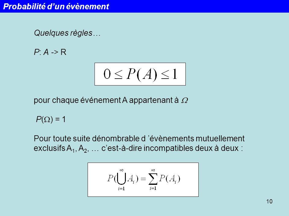 Quelques règles… P: A -> R pour chaque événement A appartenant à P( ) = 1 Pour toute suite dénombrable d évènements mutuellement exclusifs A 1, A 2, …