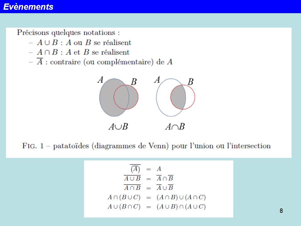 9 Blaise Pascal (1623-1662), Pierre Fermat (1601-1665) Avec N répétitions dune expérience aléatoire, f le nombre de fois que lévénement A sest produit.