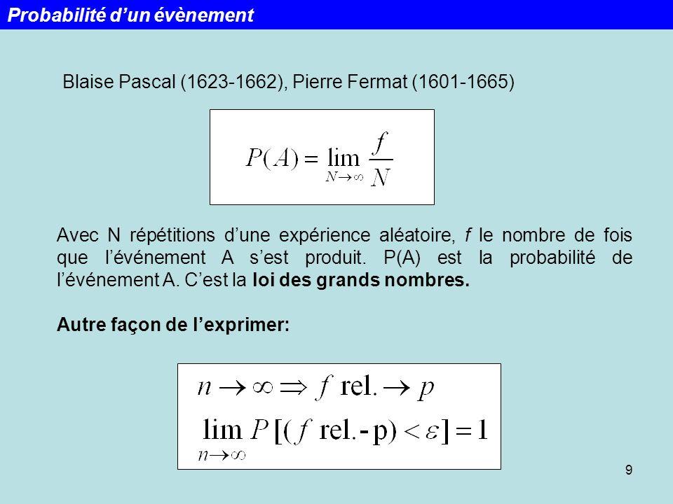 9 Blaise Pascal (1623-1662), Pierre Fermat (1601-1665) Avec N répétitions dune expérience aléatoire, f le nombre de fois que lévénement A sest produit