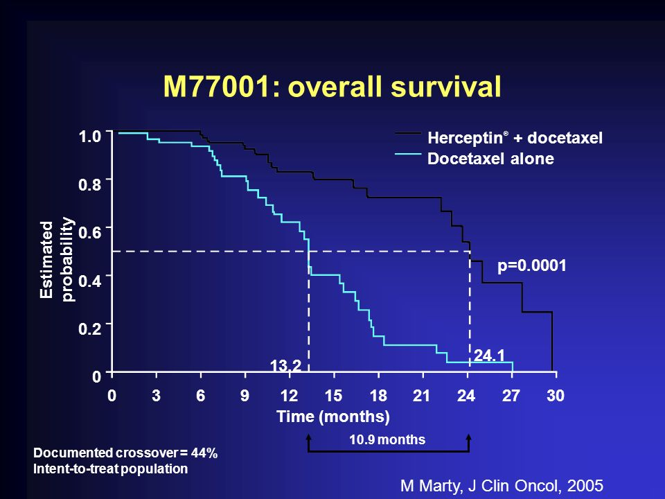 Documented crossover = 44% Intent-to-treat population M77001: overall survival p=0.0001 10.9 months Estimated probability 036912151821242730 Time (mon