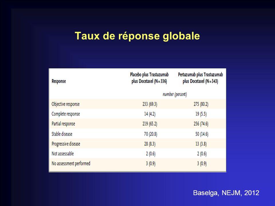 Taux de réponse globale Baselga, NEJM, 2012